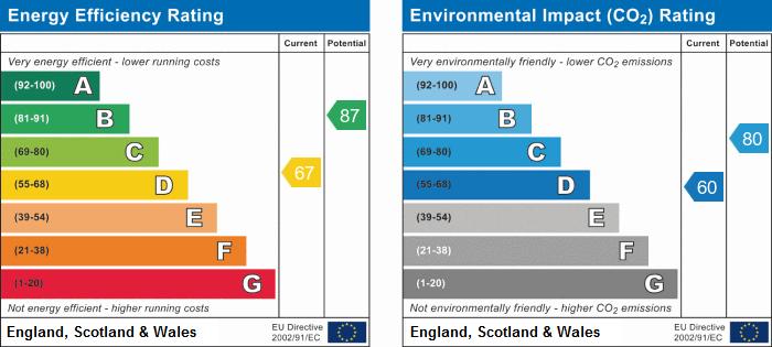 EPC Graph for Bassingbourn, Royston