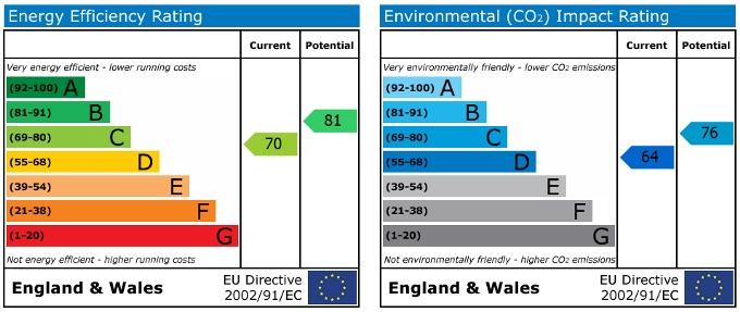 EPC For Walcot Green, Dorridge