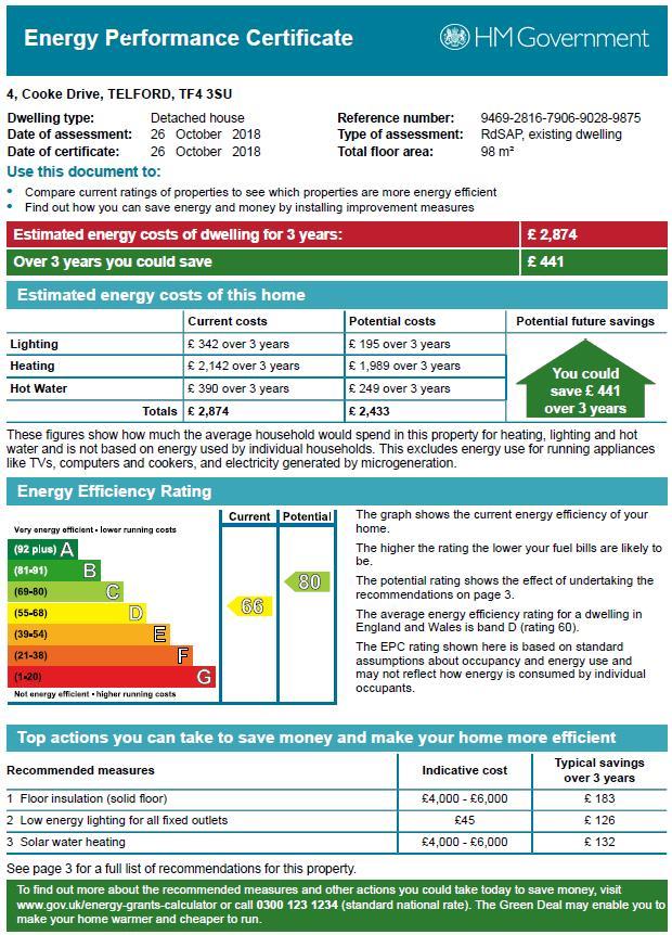 EPC for Cooke Drive, Dawley, Telford, Shropshire, tf4 3su