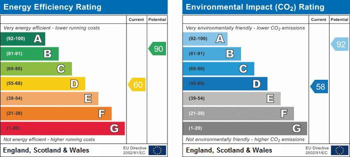 EPC for Bargates, Whitchurch, Shropshire