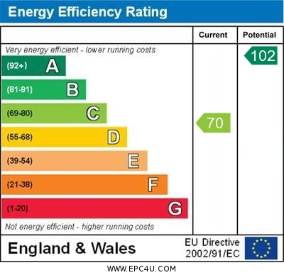 EPC for Hurst Green, Etchingham
