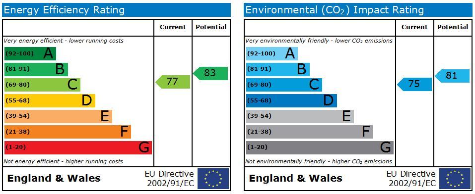 EPC Graph for Upper Stratton, Swindon