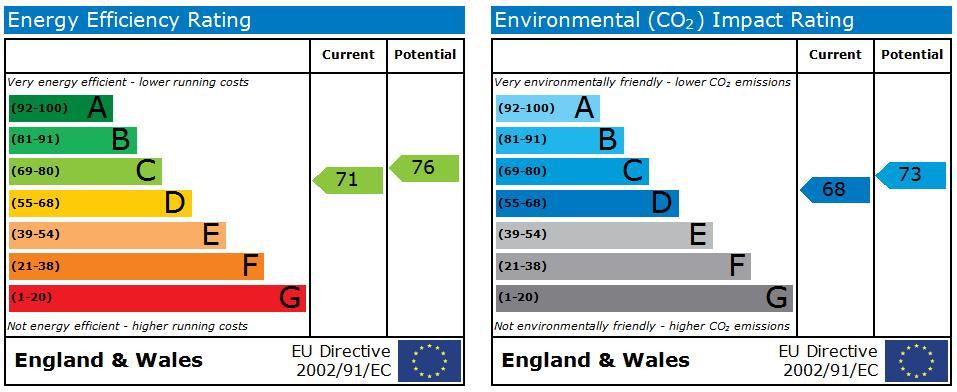 EPC Graph for Peatmoor, Swindon