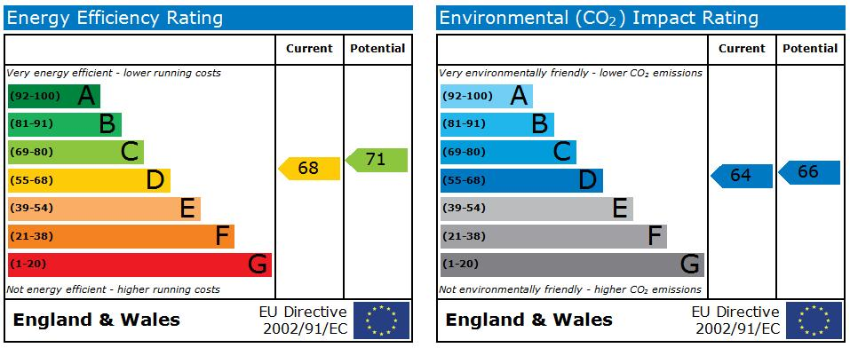EPC Graph for Lydiard Millicent, Wiltshire