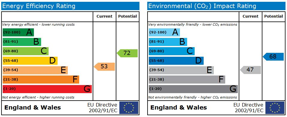 EPC Graph for Lawn, Swindon