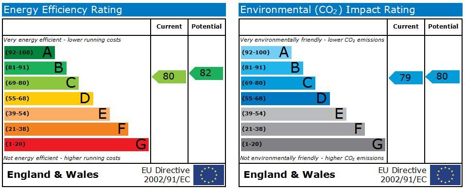 EPC Graph for Oakhurst, Swindon