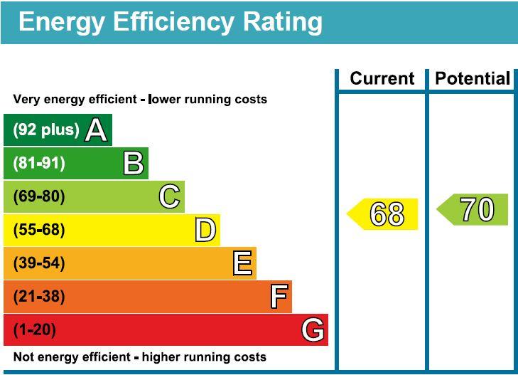 EPC Graph for Moriatry Close, London