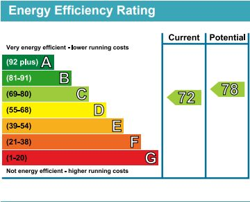 EPC Graph for Hornsey Road, Islington
