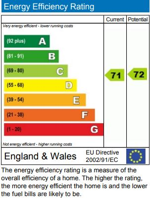 EPC Graph for Sussex Way