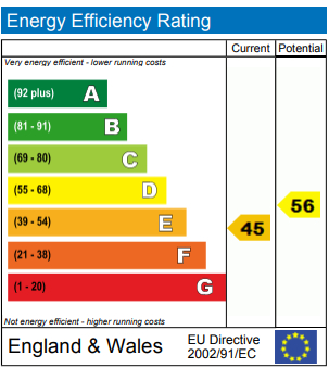 EPC Graph for Crouch End Hill, London