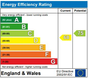 EPC Graph for Great North Road, London