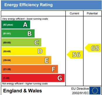 EPC Graph for Warlters Road, London