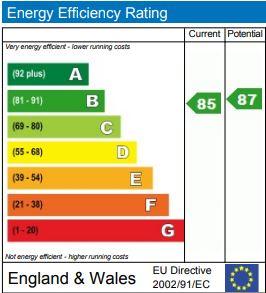 EPC Graph for Islington, London