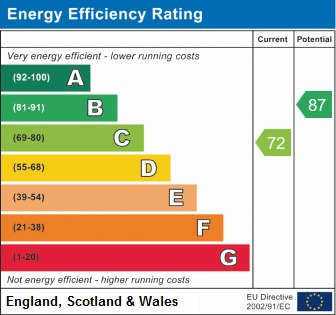 EPC Graph for Green Acres, Penistone