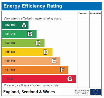 EPC Graph for Avenell Road N5 1DP
