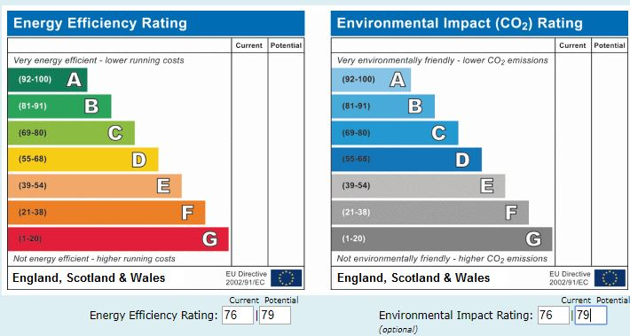 EPC Graph for Catherall Road, Highbury, London