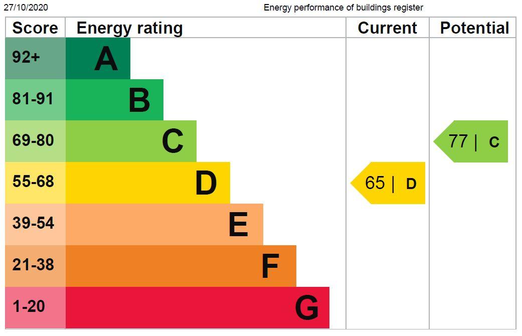EPC Graph for Wightman Road, N4 1RU