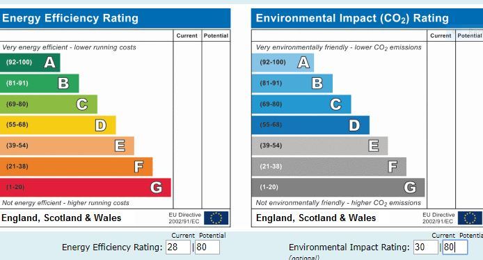 EPC Graph for Evering Road, Upper Clapton, London