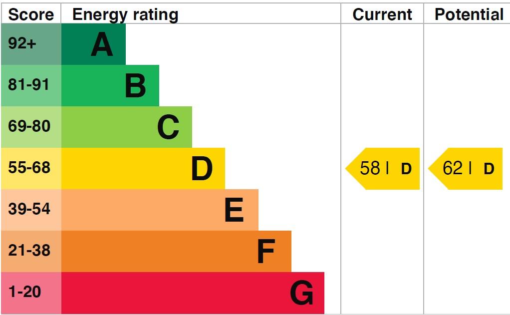 EPC Graph for Stapleton Hall Road N4 3QQ