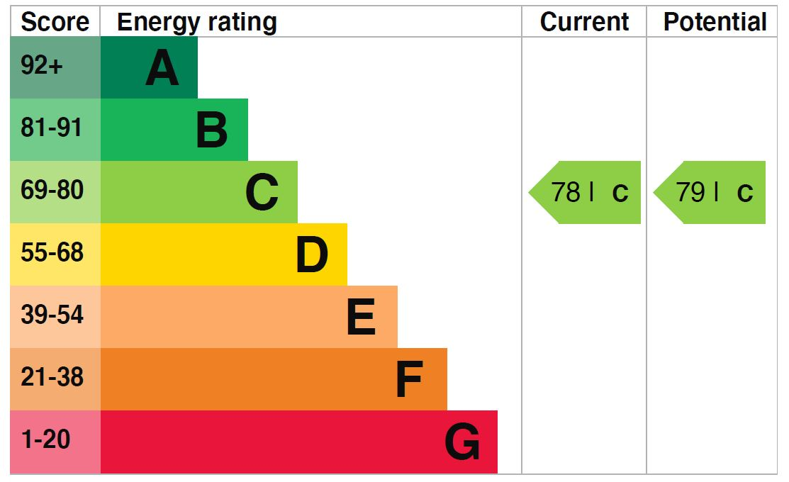 EPC Graph for Woodstock Road N4 3EX