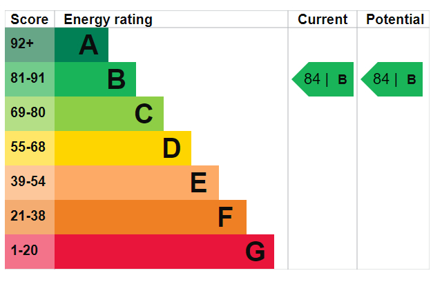 EPC Graph for Preswood street N1 7FQ