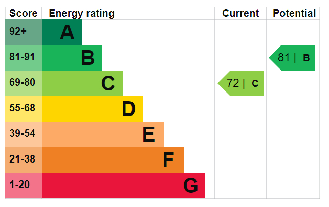 EPC Graph for Green Lanes N4 2EY