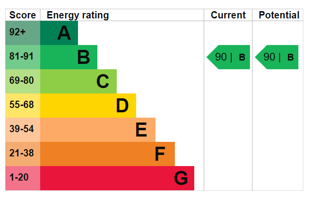 EPC Graph for Queens Drive N4 2ER