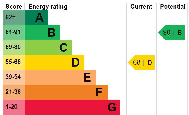 EPC Graph for Jessie Blythe Lane N19 3XJ