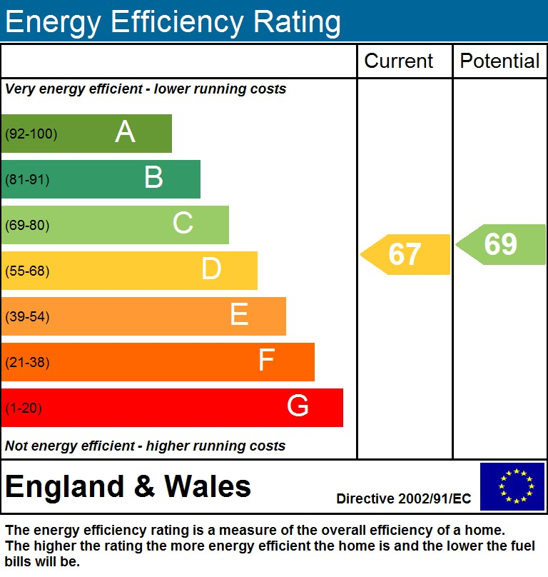 EPC Graph for Crouch End N8 9ED