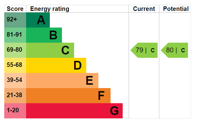 EPC Graph for Green Lanes, N4 2JG
