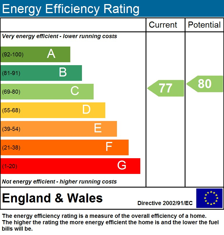 EPC Graph for Holly Park N4 4BH