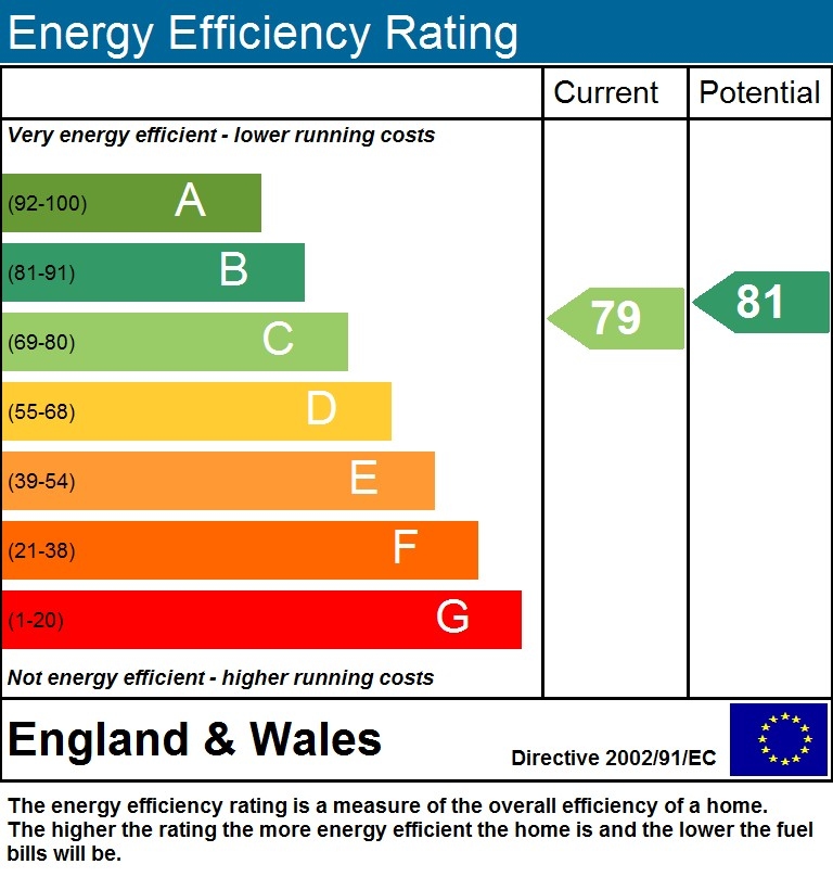 EPC Graph for Ingleby Road, N7 6FF