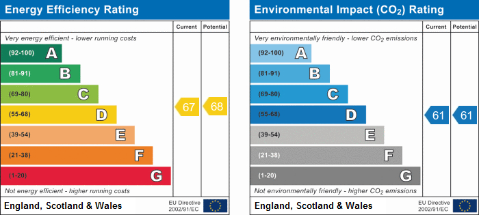 EPC Graph for Wedmore Gardens, N19 4SY
