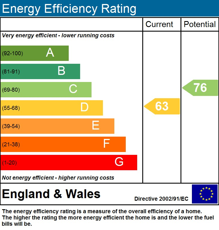 EPC Graph for Wedmore Gardens, N19 4DL