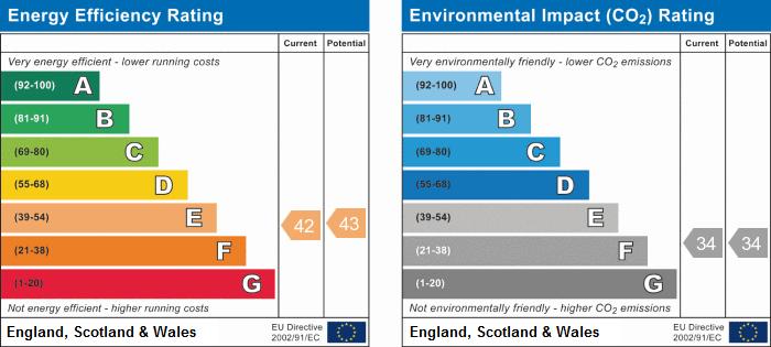 EPC Graph for Fairbridge Road N19 3HF