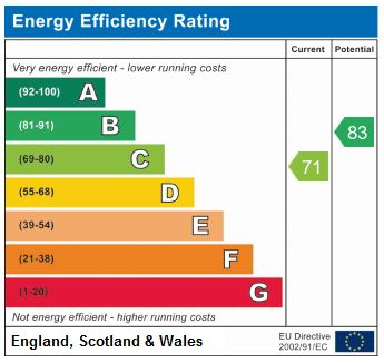 EPC Graph for Wilmer Way, N14 7JB