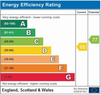 EPC Graph for Upper Tollington Park N4 4DD