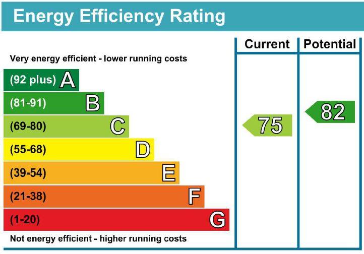 EPC Graph for Regina Road N4 3PP