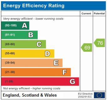 EPC Graph for Hanley Road N4 3DU