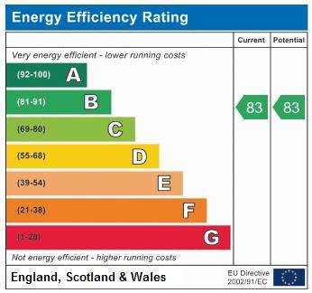 EPC Graph for Stapleton Hall Road N4 3QF