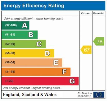 EPC Graph for Birnam Road N4 3LQ