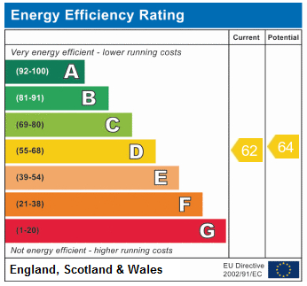 EPC Graph for Caledonian Road, N7 9SJ