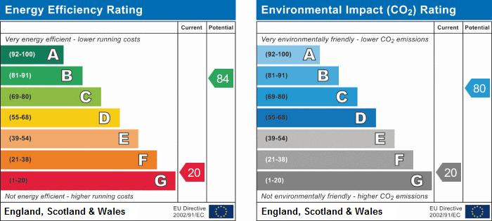 EPC Graph for Fairbridge Road N19 3EW