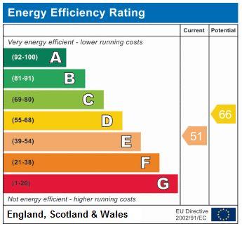 EPC Graph for Tollington Park N4 3RA