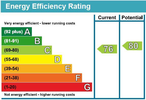 EPC Graph for Tollington Park, N4 3AJ