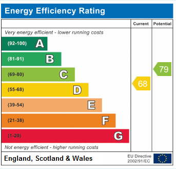 EPC Graph for Florence Road N4 4DL