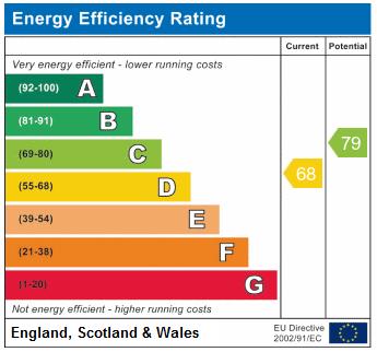 EPC Graph for Upper Tollington Park, N4 4NB