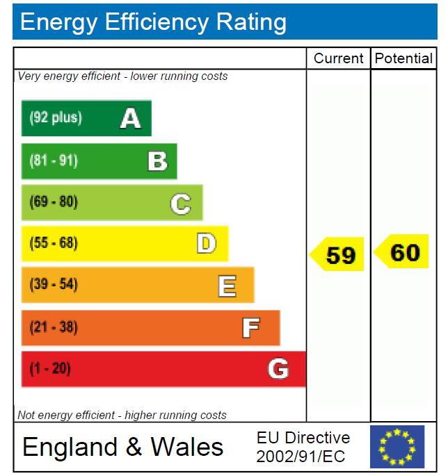 EPC Graph for Lennox Road N4 3JA