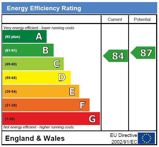 EPC Graph for Tollington Park N4 3PW