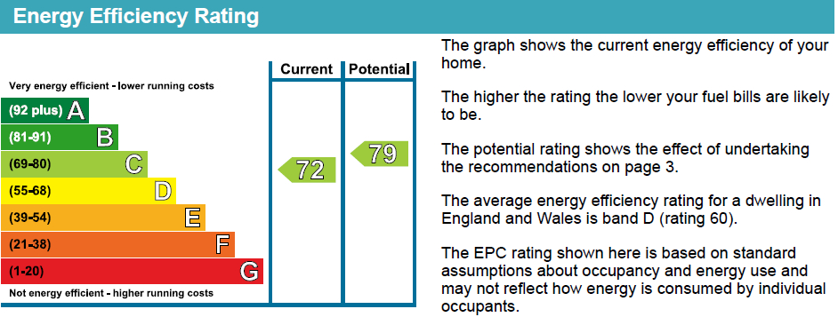 EPC Graph for Seven Sisters Road, N4 2PW